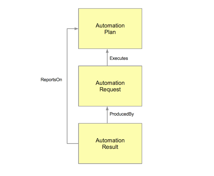 Diagram of OSLC Automation relationships