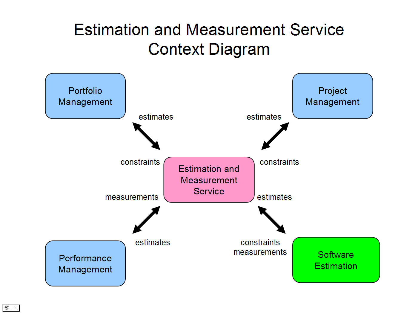 ems   rest api architecture   estimation and measurement   open    em service context diagram