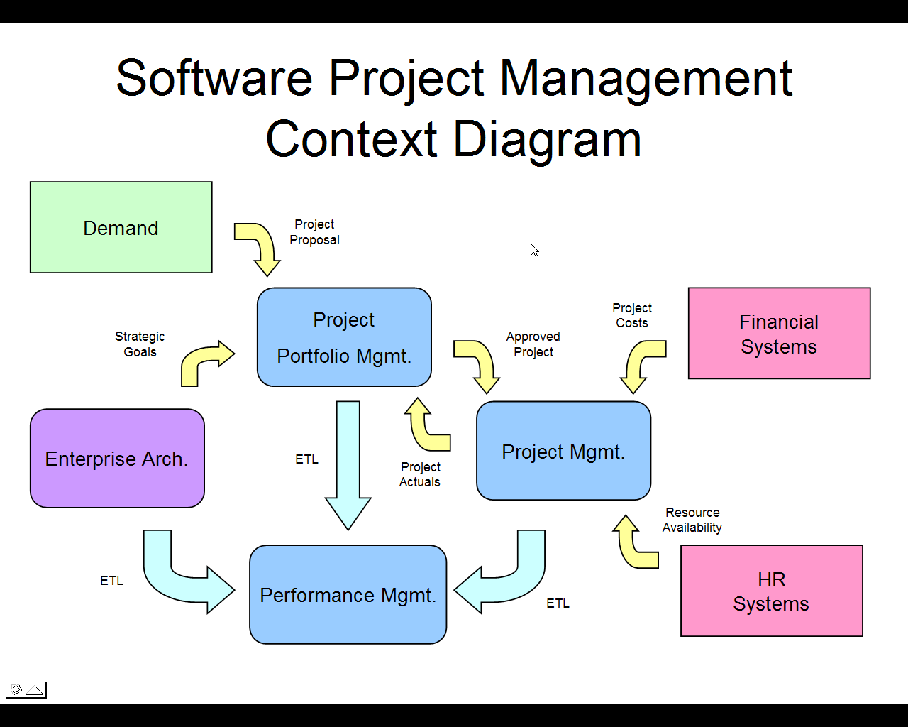 Software project management open source