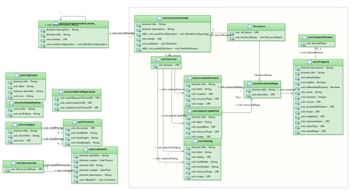 OSLCV2_Core.png