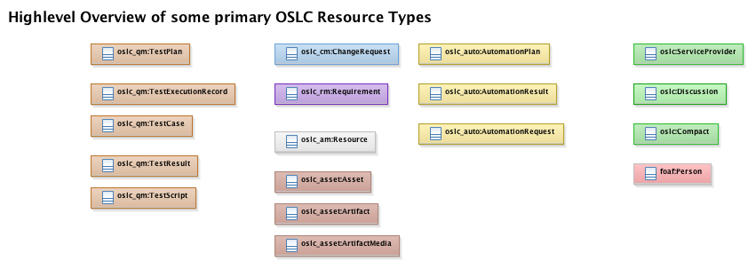 OSLCV2_HighlevelResourceOverview.png