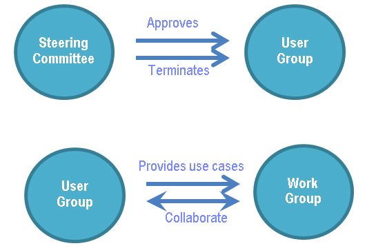 How User Groups interact with other OSLC Workgroups